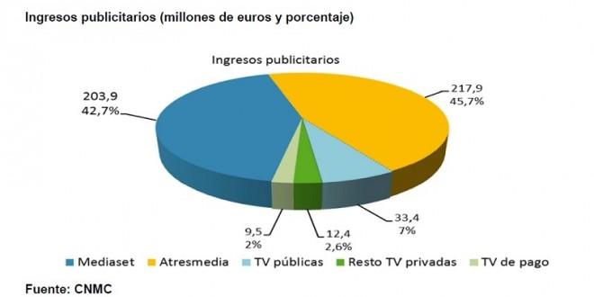 ingresos-publicitarios-tv-2t15-660x330